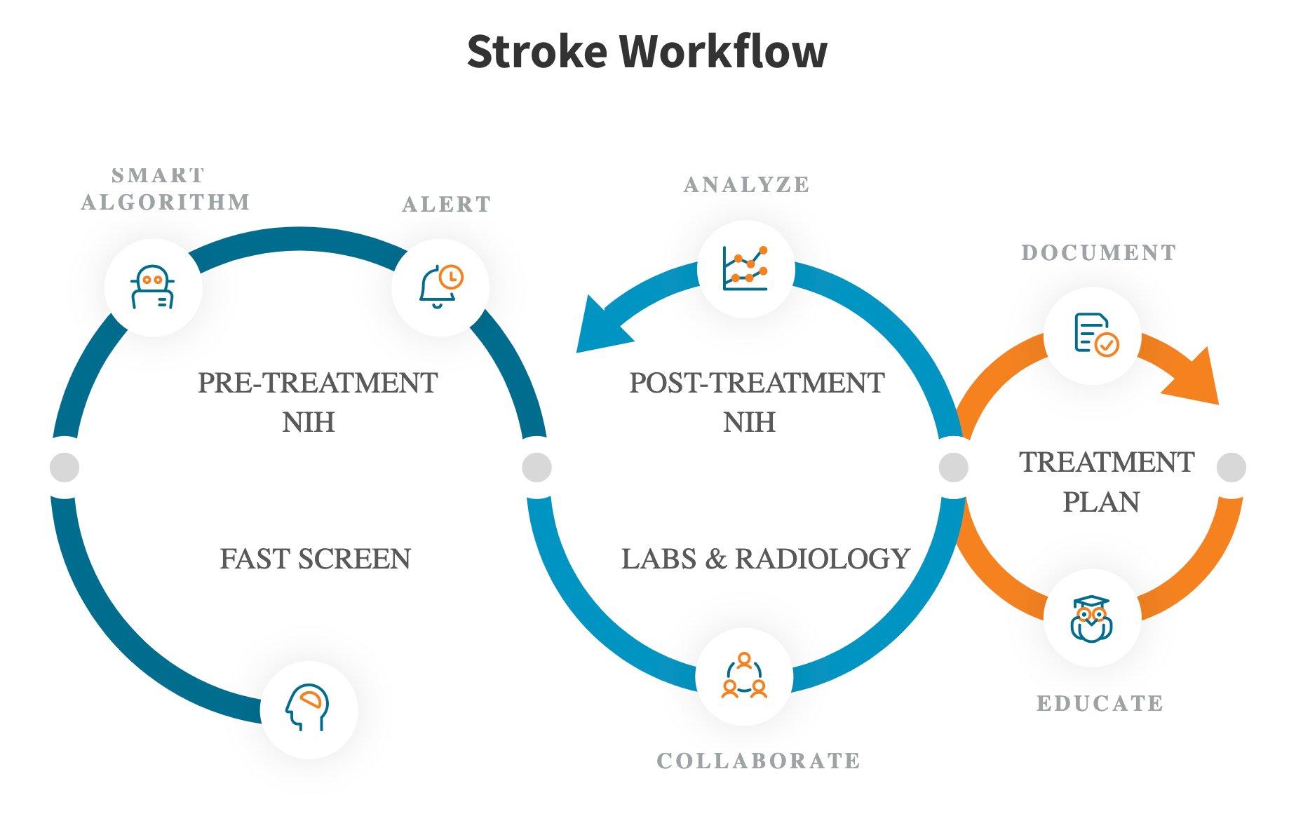 Stroke | Redivus Health : Redivus Health